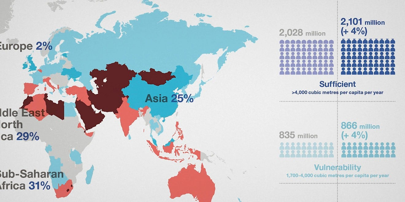Data visualisation from Word Economic Forum: Outlook on the Global Agenda 2015 report