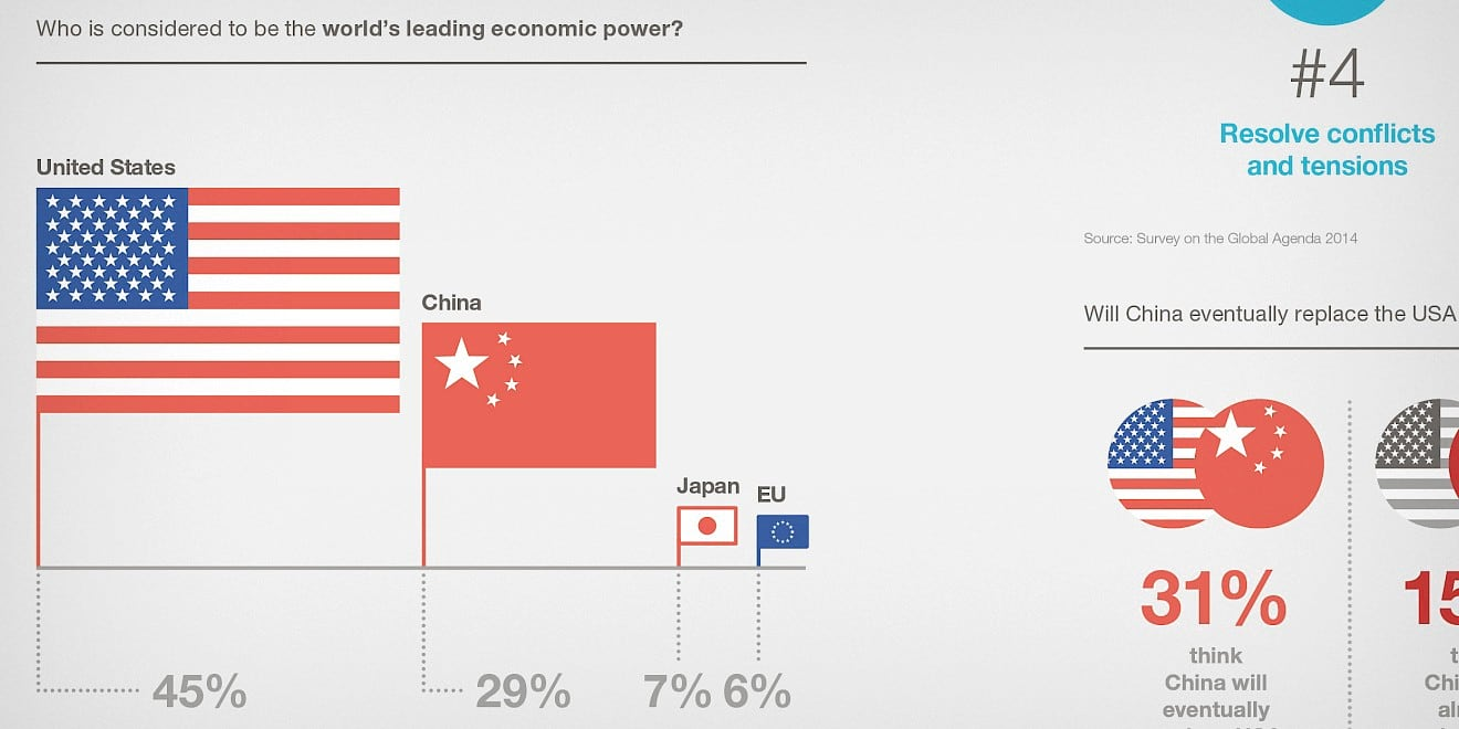 Flags infographic from Word Economic Forum: Outlook on the Global Agenda 2015 report