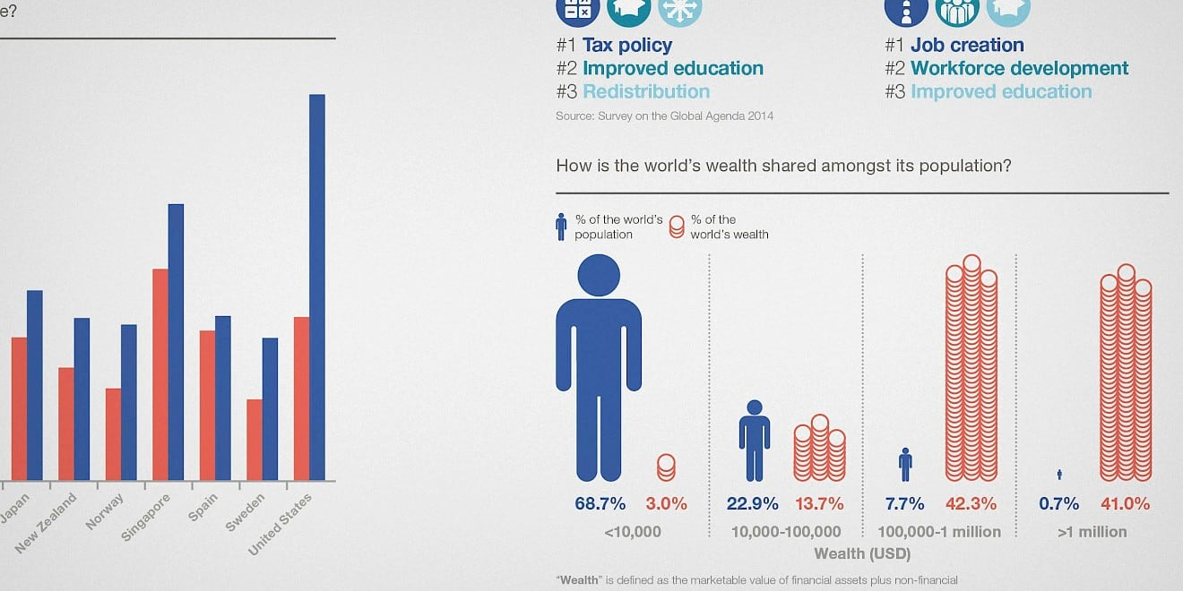 Infographics from the Word Economic Forum: Outlook on the Global Agenda 2015 report