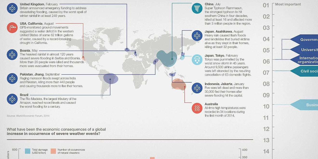 Map based data visualisation from the World Economic Forum: Outlook on the Global Agenda 2015 report